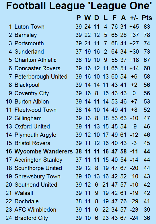 http://www.chairboys.co.uk/onthenet/news1819/2019_03_26_league_one_table.png