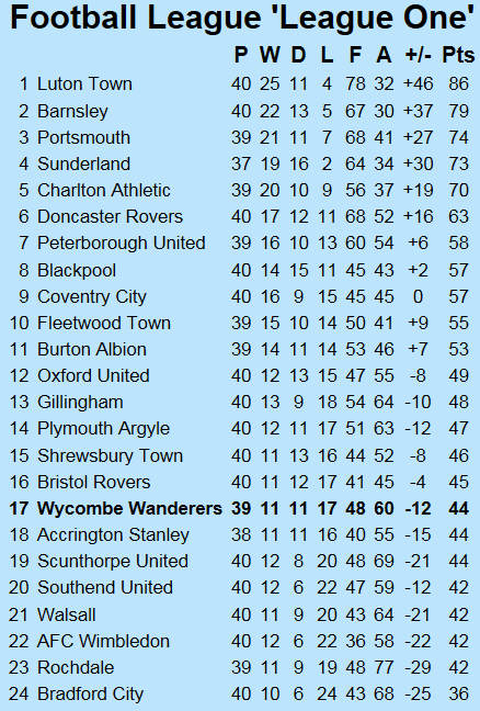 http://www.chairboys.co.uk/onthenet/news1819/2019_03_30_league_one_table.png