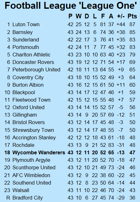 http://www.chairboys.co.uk/onthenet/news1819/2019_04_19_league_one_table.png